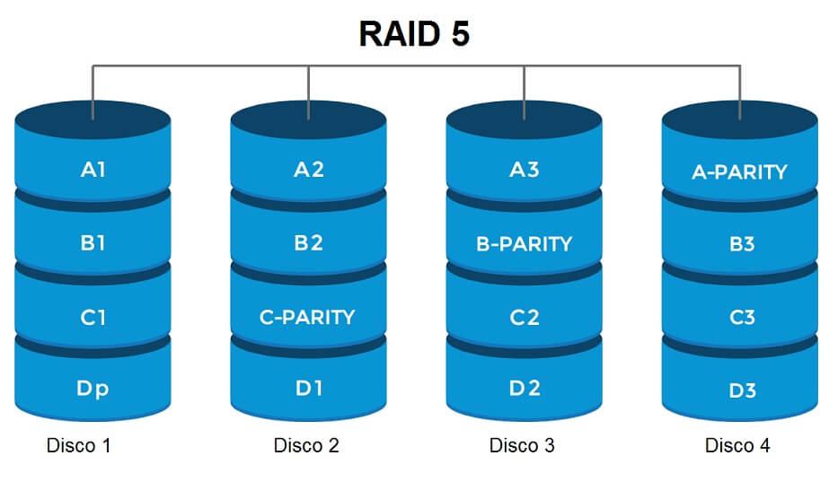 Tecnología RAID